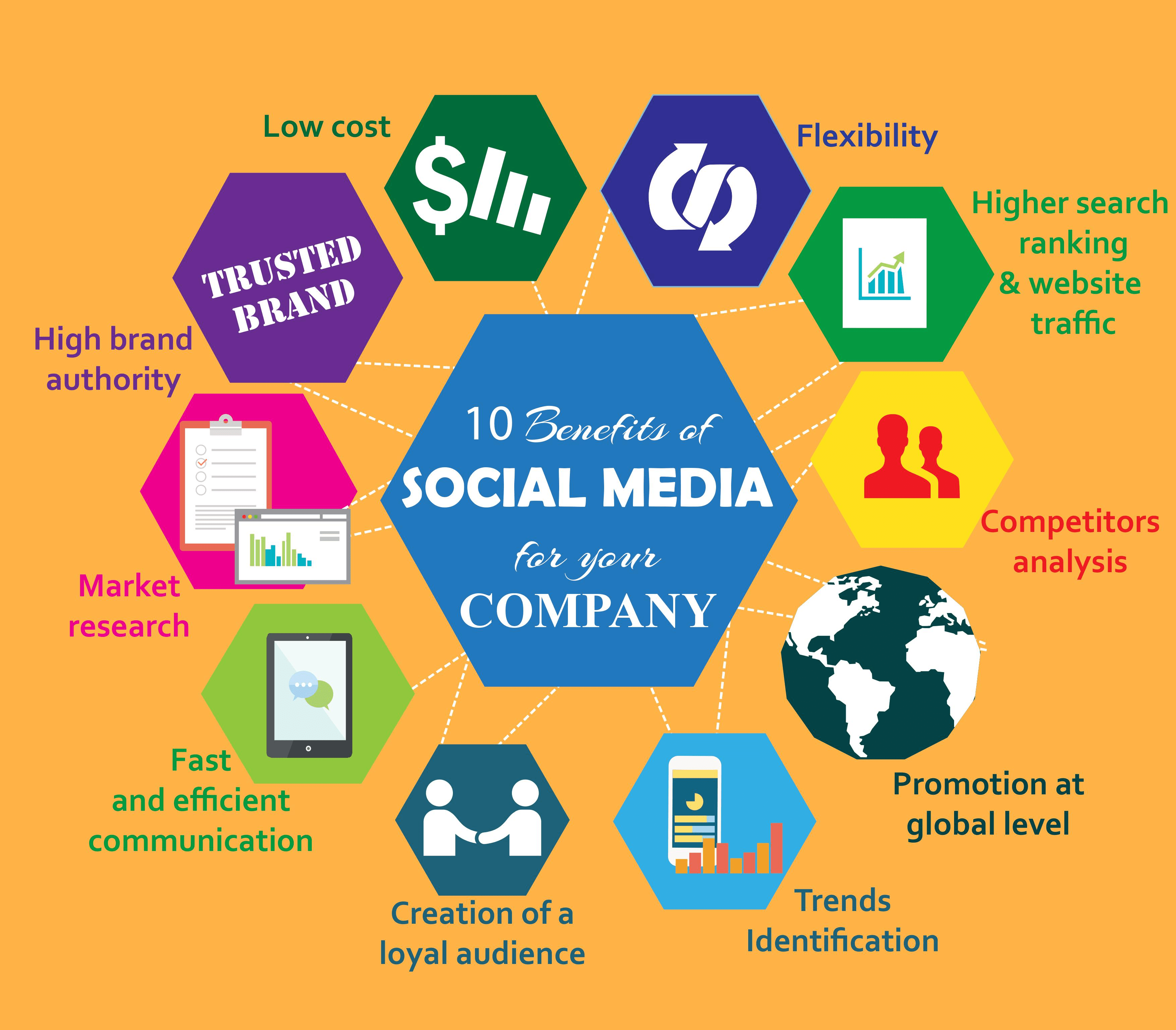 social media digital marketing services