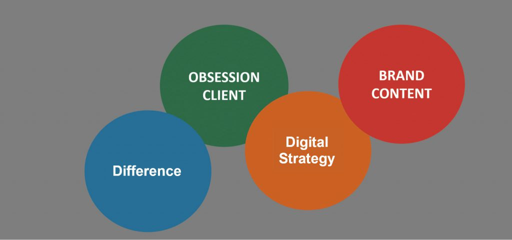 creative digital marketing company