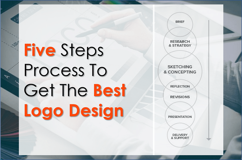 5 Steps Process to Get The Best Logo Design